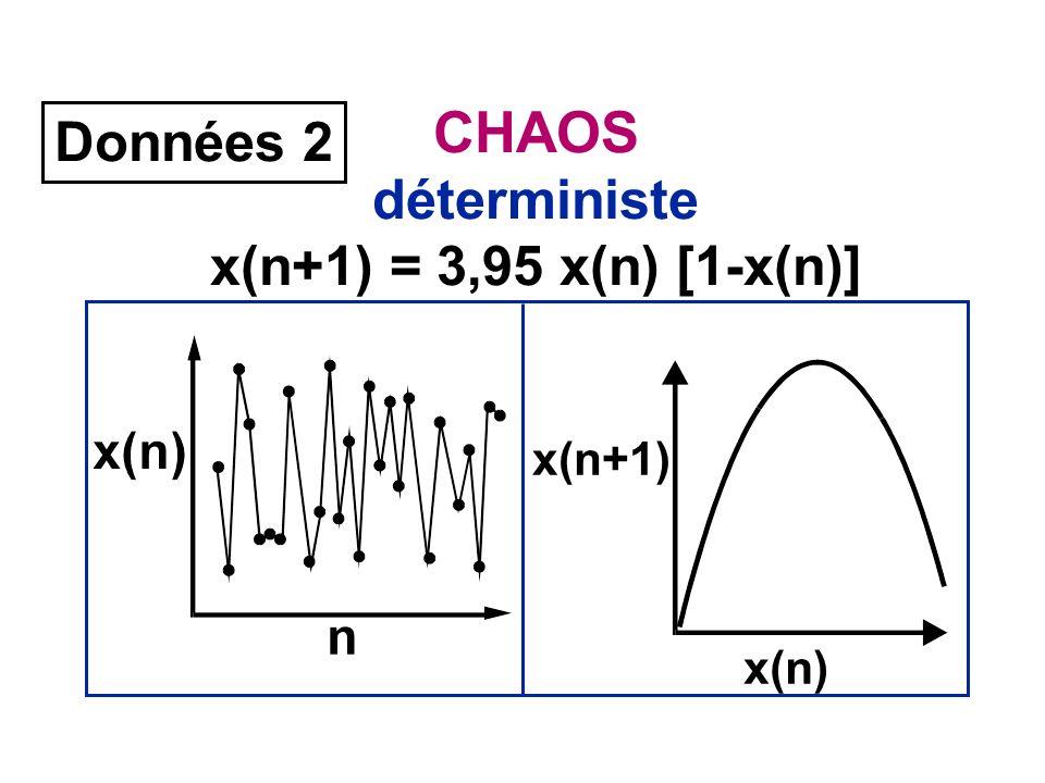 CHAOS déterministe x(n+1) = 3,95 x(n) [1-x(n)] Données 2 x(n+1) x(n)